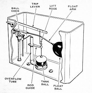 Plumbing Basics From Willow Grove Learning The Parts Of A Toilet on air conditioning system diagram